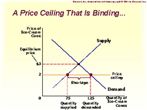 a price ceiling that is binding