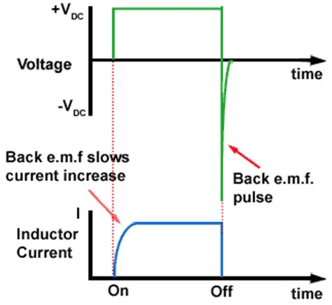ac current through a inductor or capacitor is inductors