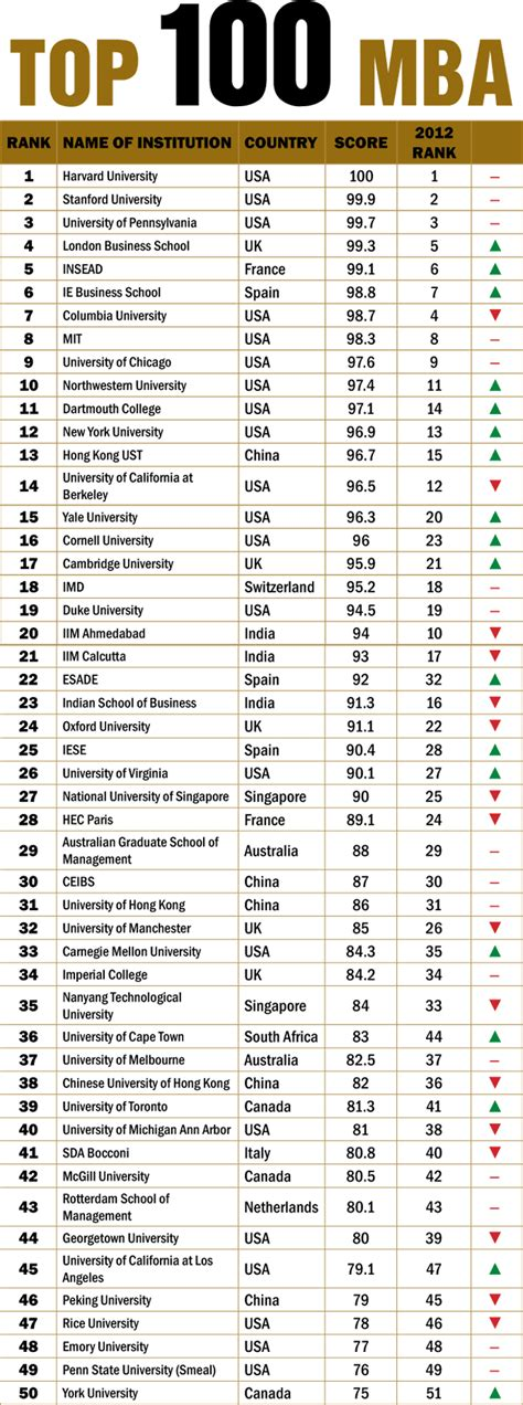Mba World Ranking 2013 by The 100 Best Business Schools In The World Rediff Getahead