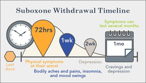 Suboxone Detox Cold Turkey by Coping With Suboxone Withdrawal Symptoms And Timeline