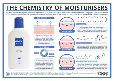Cosmetic Scientist by Compound Interest Cosmetic Chemistry