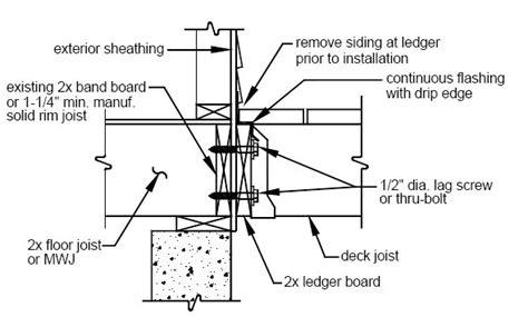 Chimney Membrane Wrap - proper deck ledger detail home construction improvement