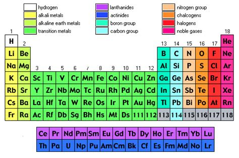 Periodic Table Information by Periodic Tables Slhs Chemistry Dr Finnan