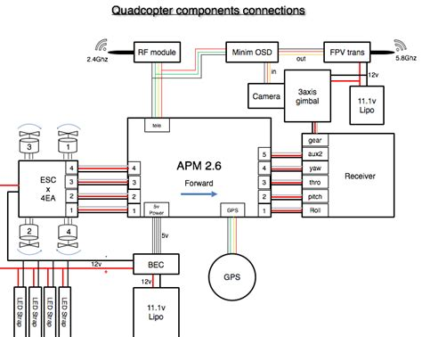 rc transmitter diagram rc free engine image for user
