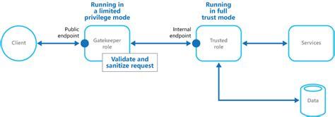 gatekeeper pattern key gatekeeper pattern 把关 守门人 模式 爱程序网
