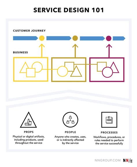 design thinking operations 280 best customer centric images on pinterest appliance