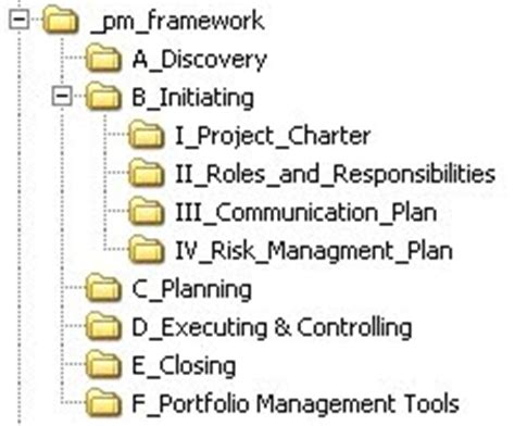 Project Management Advisor Project Respository Creating A Structure For Project Documentation Project Management Folder Structure Template