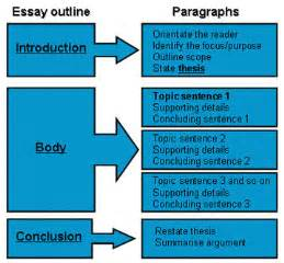 Structure Of A Research Essay by How To Write An A Level Comparative Essay Stonewall Services