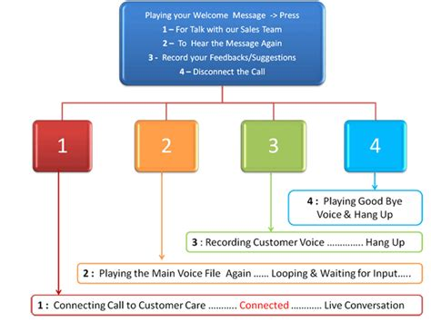 Ivr Interactive Voice Response Ivr Solutions India Ivr Flow Chart Template