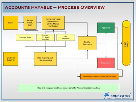 accounts payable workflow diagram order to process diagram procure to pay diagram