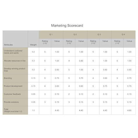 Marketing Scorecard Competitive Analysis Marketing Scorecard Template