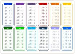 12 times table multiplication chart exercise on 12 times table