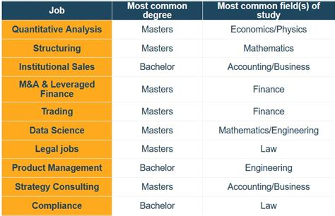 best paying jobs what are the best paying jobs for graduates