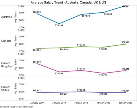 The Trend Au by Elearning Guild Research Salaries 2013 Feeling Flat You