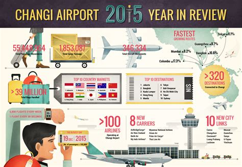 changi airport new year promotion changi airport 2015 year in review singapore changi airport