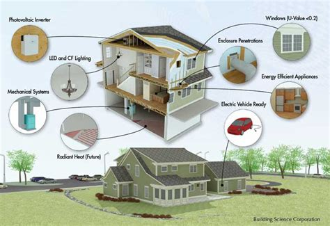 zero energy house yolandajing