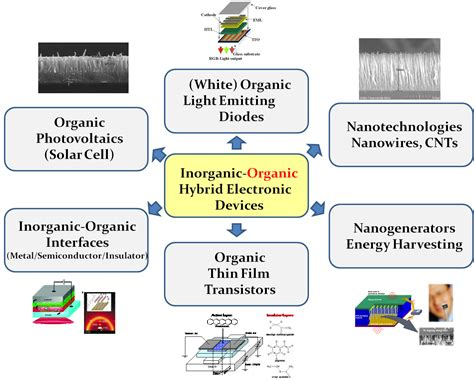 organic light emitting diodes on solution processed graphene transparent electrodes highly transparent electrodes for organic light emitting