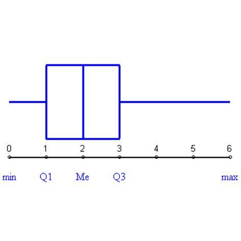 diagramme en boite en ligne statistiques et diagramme en boite forum math 233 matiques