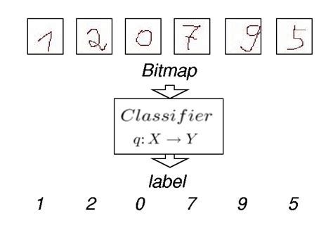 pattern recognition vision systems exles statistical pattern recognition toolbox for matlab