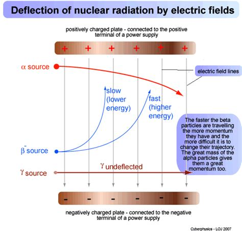 the electric field of the capacitor has deflect the electron downward the electric field of the capacitor has deflect the electron downward 28 images atomic scale