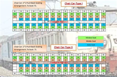 Sleeper Coach Layout by Indian Railways Carriage Layout Diagrams India Travel