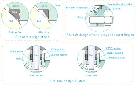 design is how it works meaning ball valves information engineering360