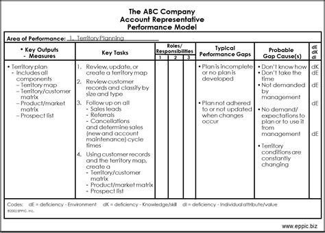 strategic review report template abc sales pm chart exle eppic pursuing performance