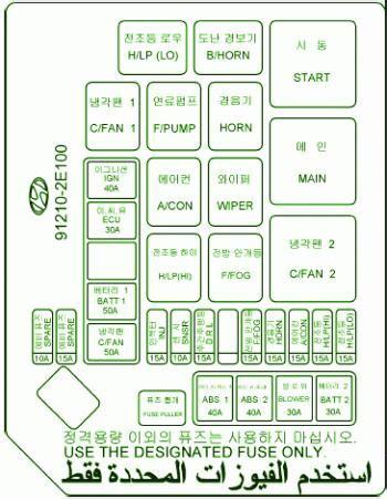 2008 Hyundai Tucson Compartment Fuse Box Diagram Circuit