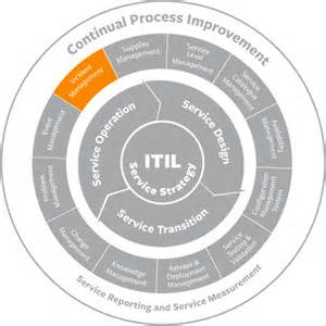 Itil Template by Itil Incident Management Best Practices Process Flow