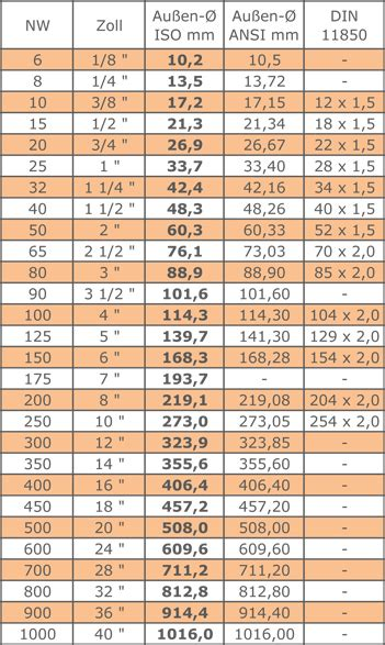zoll cm tabelle masstabelle 123stahl shop metall und gartenartikel