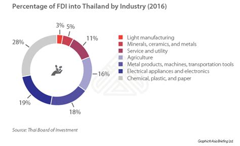 Eighty Percent Of Worlds Largest Malls In Asia by Thailand In 2017 A Changing Investment Landscape Asean
