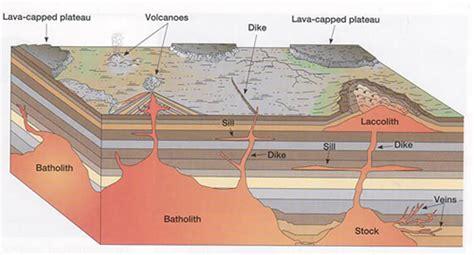 igneous rock diagram tectonic processes