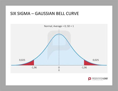Six Sigma Gaussian Bell Curve Six Sigma Powerpoint Bell Curve Powerpoint Template