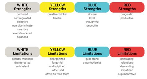 color code personality test yellow personality traits images search