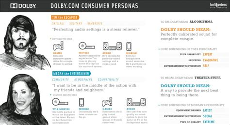 user persona template a closer look at personas a guide to developing the right
