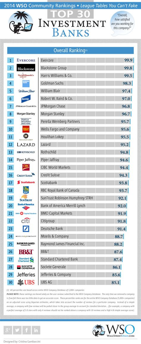 Best Mba College For Investment Banking by 2014 Wso Rankings For Investment Banks Overall Investment