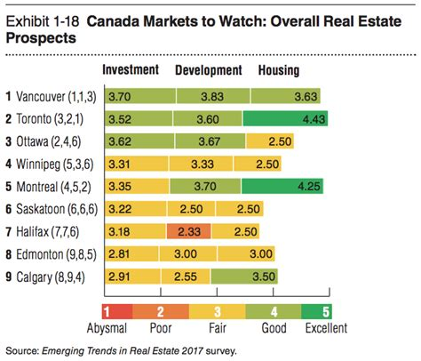 canadian housing market the canadian housing market will be stable in 2017 despite