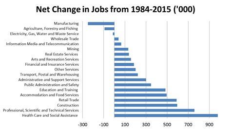 pattern making jobs brisbane predicting future jobs is a mug s game small change
