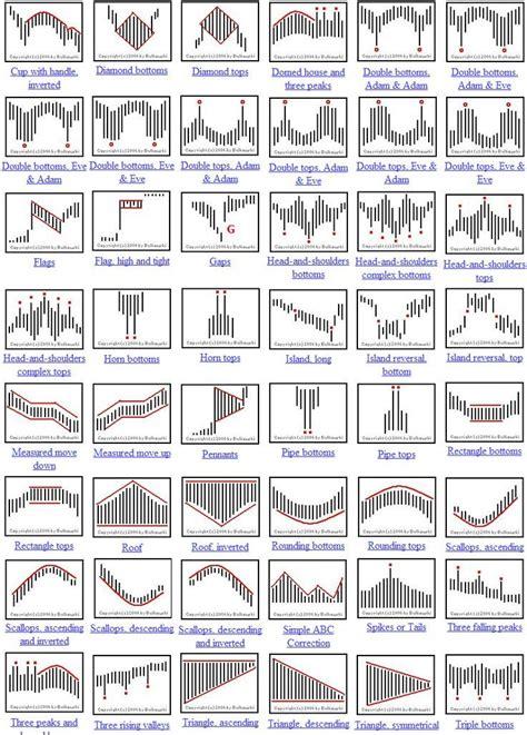 candlestick pattern strategies candlestick patterns cheat sheet поиск в google