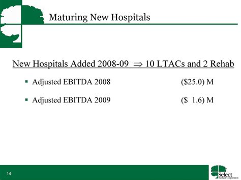 Novo Detox New Ownership by Maturing New Hospitalsnew Hospitals Added 2008 09 10