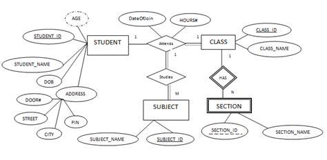 er diagram for student management system project er data model er diagram symbols one to one relation