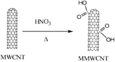 coo h figure surface modification and functionalization of carbon