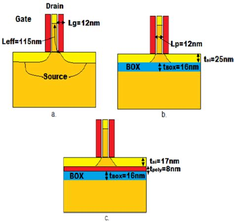 mosfet transistor layout utp vdg mosfet layout a without soi b soi c poi