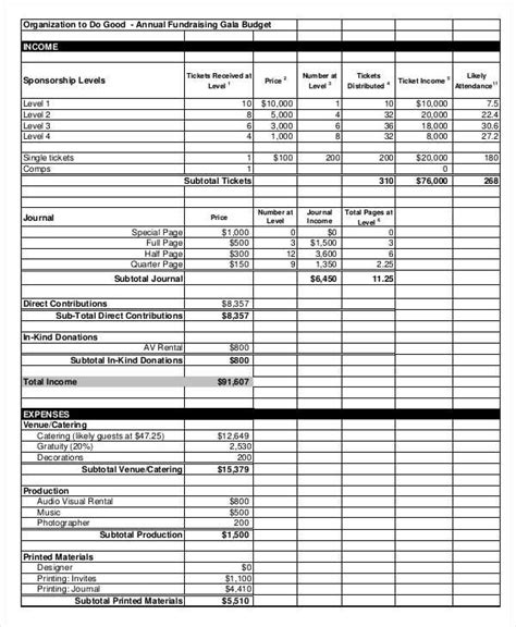 10 Fundraising Budget Templates Free Sle Exle Format Download Free Premium Templates Charity Budget Template
