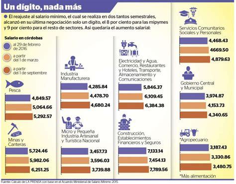 salario minimo venezuela abril 2016 sueldo minimo de abril 2016 aumento de salario en