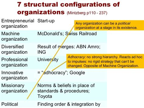 organizational structure and comm incl assignm comm kc organizational structure and comm incl assignm comm kc
