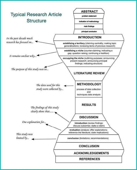 layout of ideal research report the layout of a research report what is a literature
