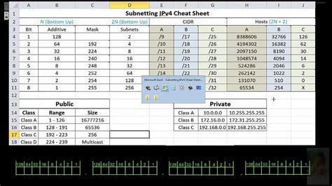 subnetting made easy cheat sheet data set supplemental ipv4 subnetting cheatsheet youtube