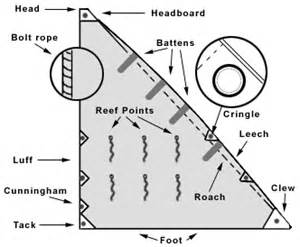 Chair And A Half Round Sailing Terms