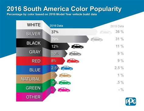 popular car colors and the most popular car color in 2016 is wait for it